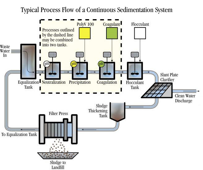 Continuous Sedimentation